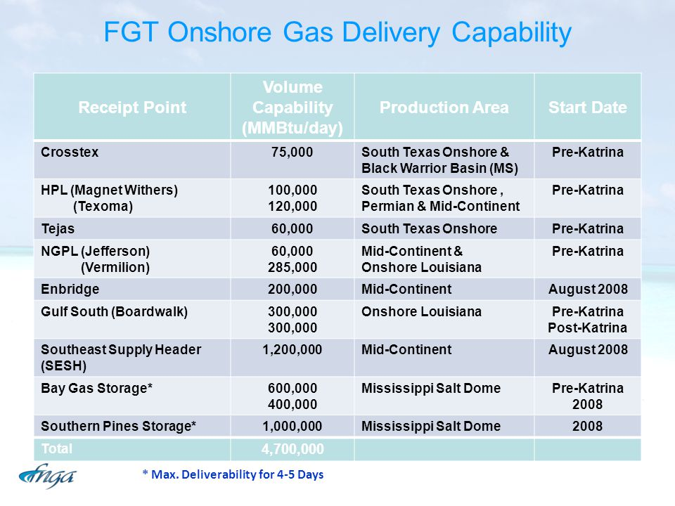 FGT Onshore Gas Delivery Capability