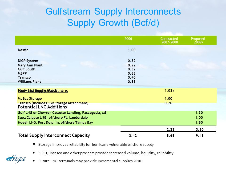 Gulfstream Supply Interconnects Supply Growth (Bcf/d)