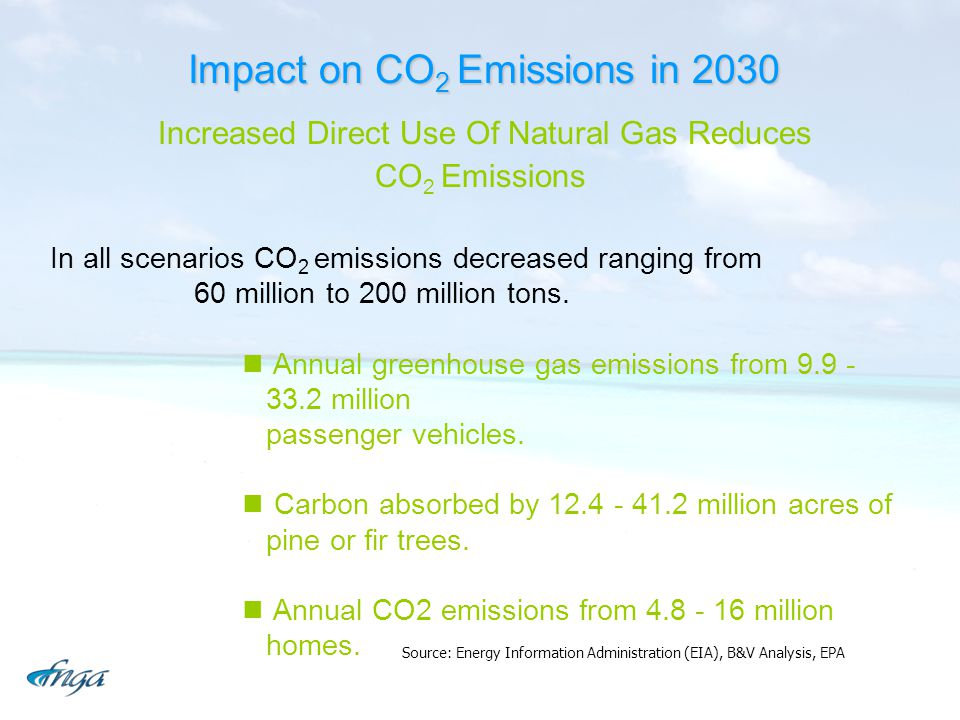 Impact on CO2 Emissions in 2030