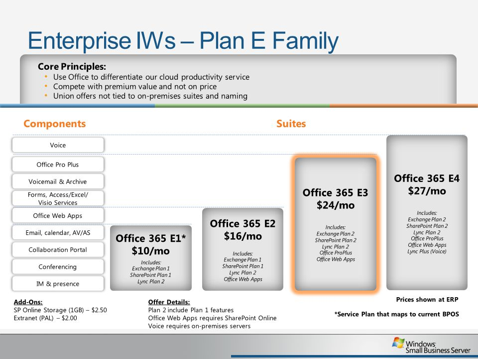 Enterprise IWs – Plan E Family