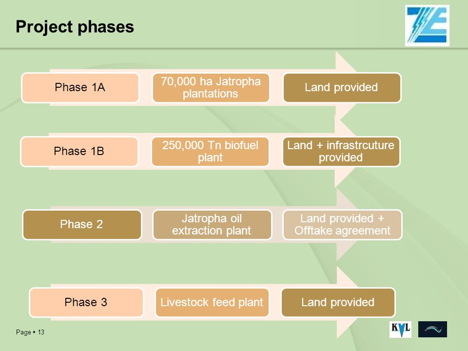 Project phases Phase 1A 70,000 ha Jatropha plantations Land provided