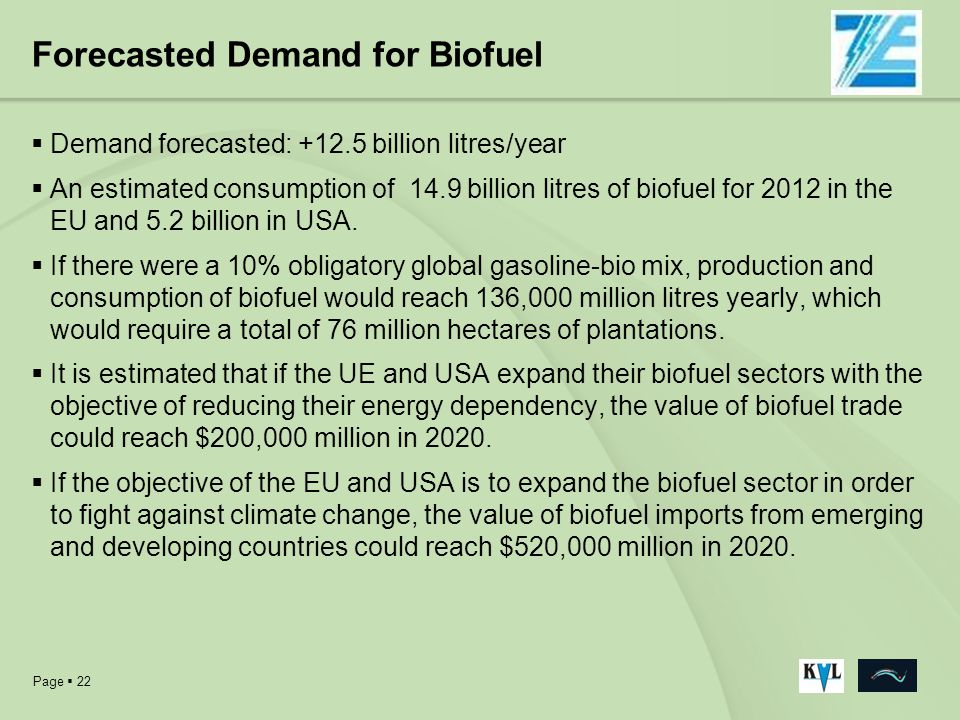 Forecasted Demand for Biofuel