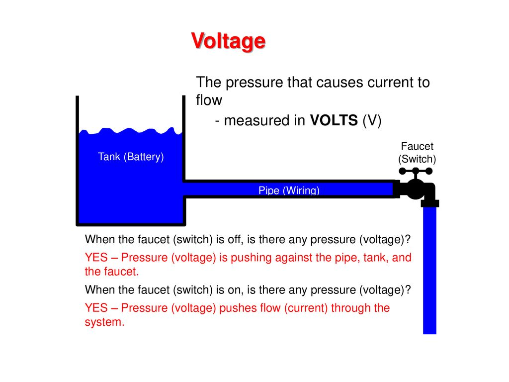 Get to know how Electricity Work in Your Home? Pressure = Voltage