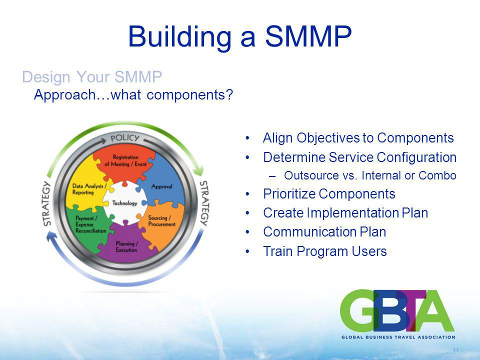 Building a SMMP Design Your SMMP Approach…what components