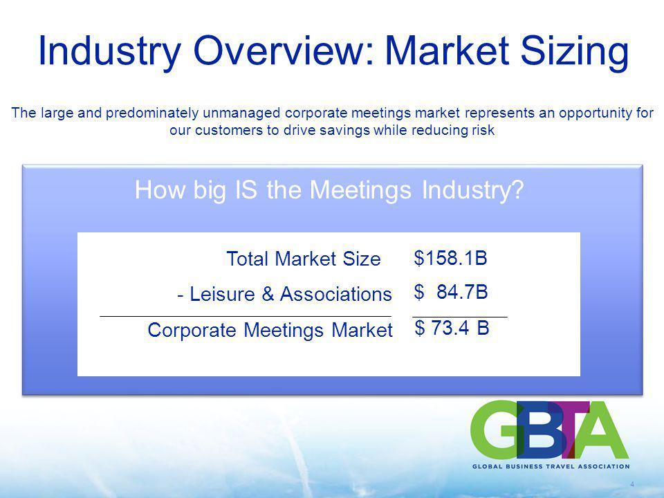 Industry Overview: Market Sizing