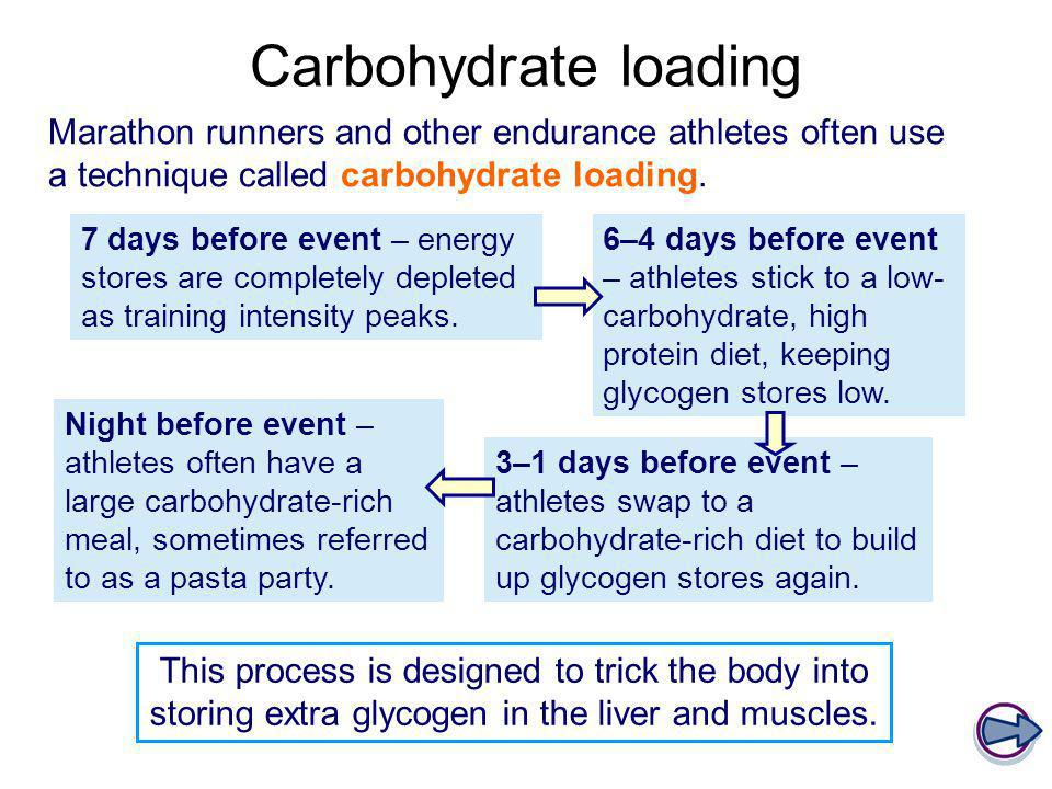 Carbohydrate loading Marathon runners and other endurance athletes often use a technique called carbohydrate loading.