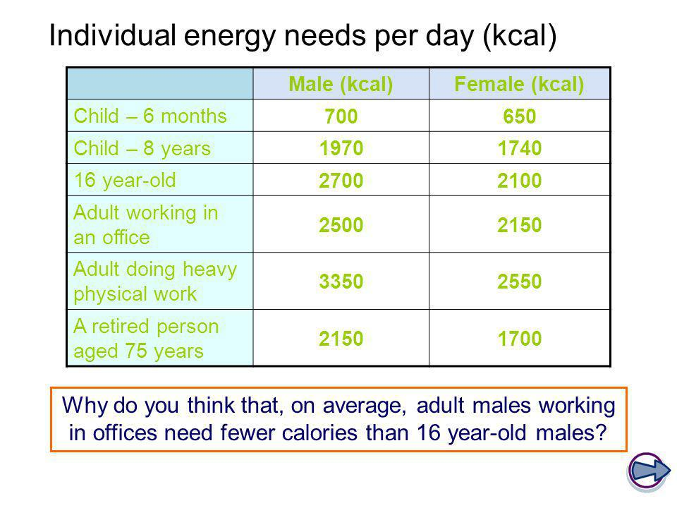 Individual energy needs per day (kcal)