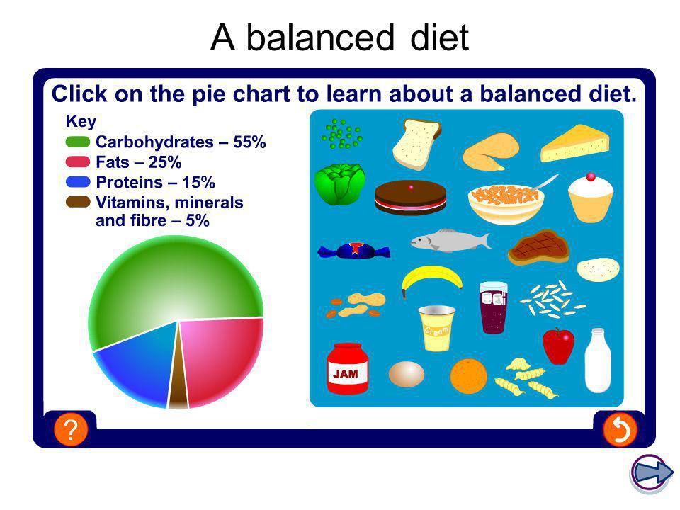 Diet Nutrition Ks4 Physical Education Title Ppt Video Online