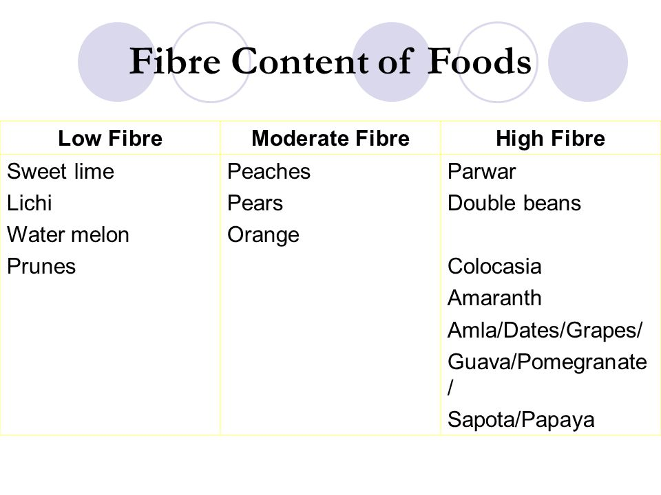 Fibre Content of Foods Low Fibre Moderate Fibre High Fibre Sweet lime