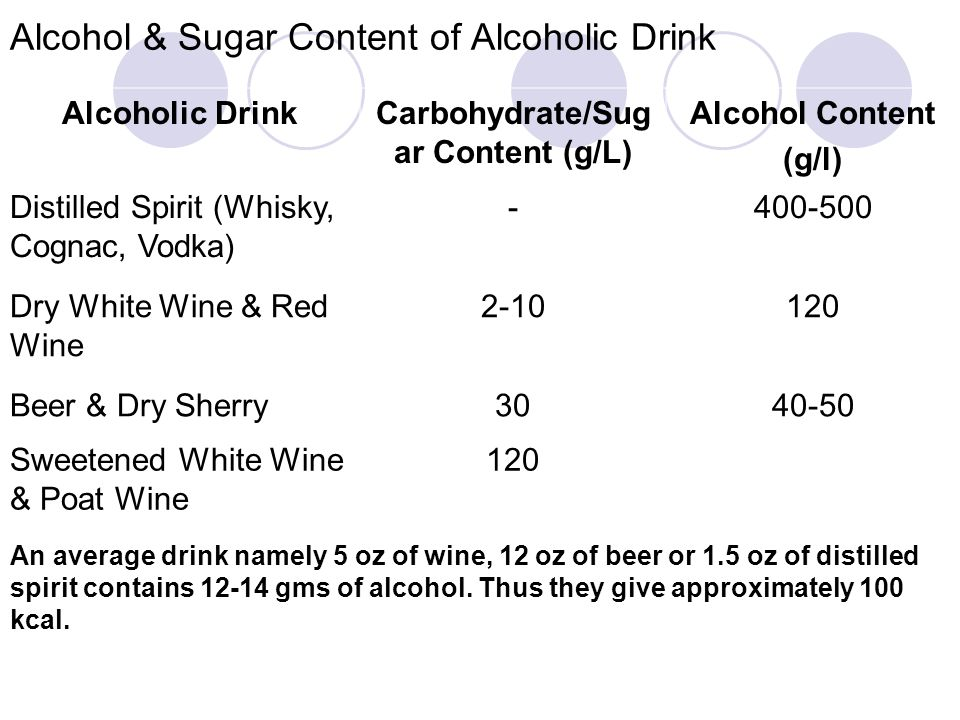 Alcohol & Sugar Content of Alcoholic Drink