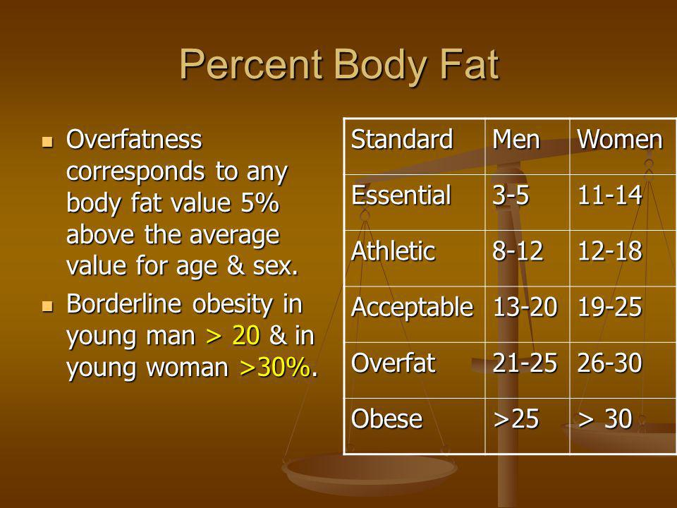 Percent Body Fat Overfatness corresponds to any body fat value 5% above the average value for age & sex.