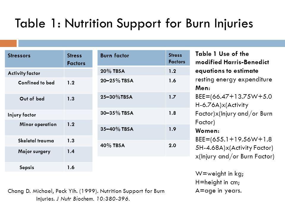 Table 1: Nutrition Support for Burn Injuries