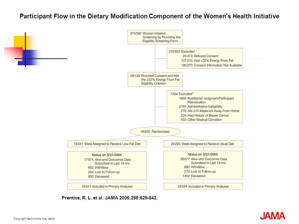 Participant Flow in the Dietary Modification Component of the Women s Health Initiative