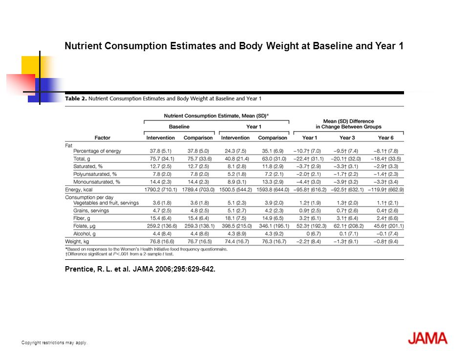 Nutrient Consumption Estimates and Body Weight at Baseline and Year 1