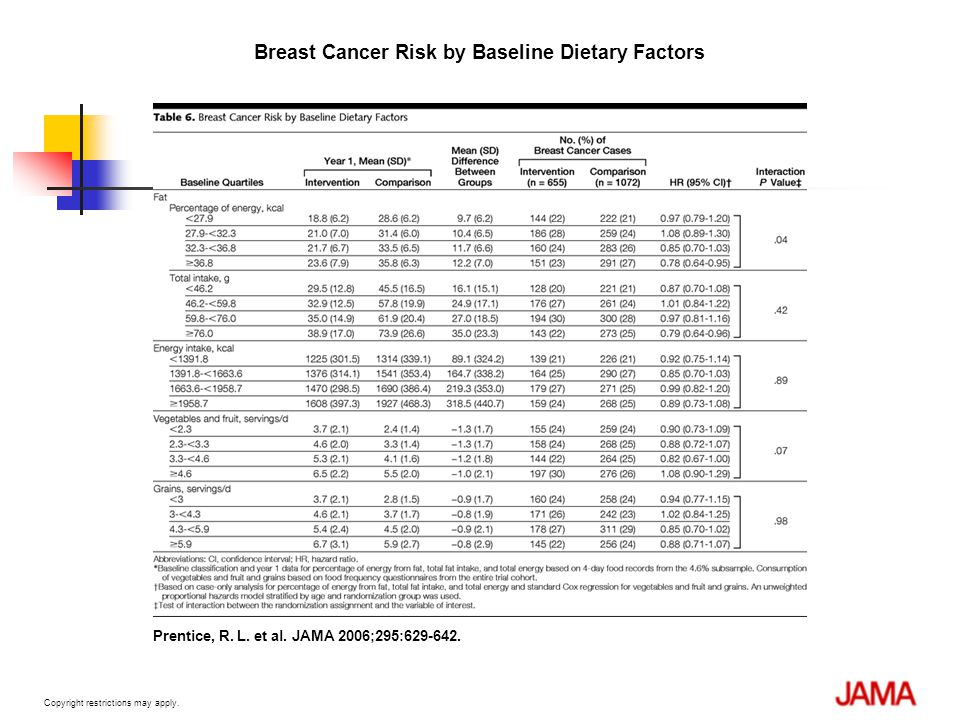 Breast Cancer Risk by Baseline Dietary Factors
