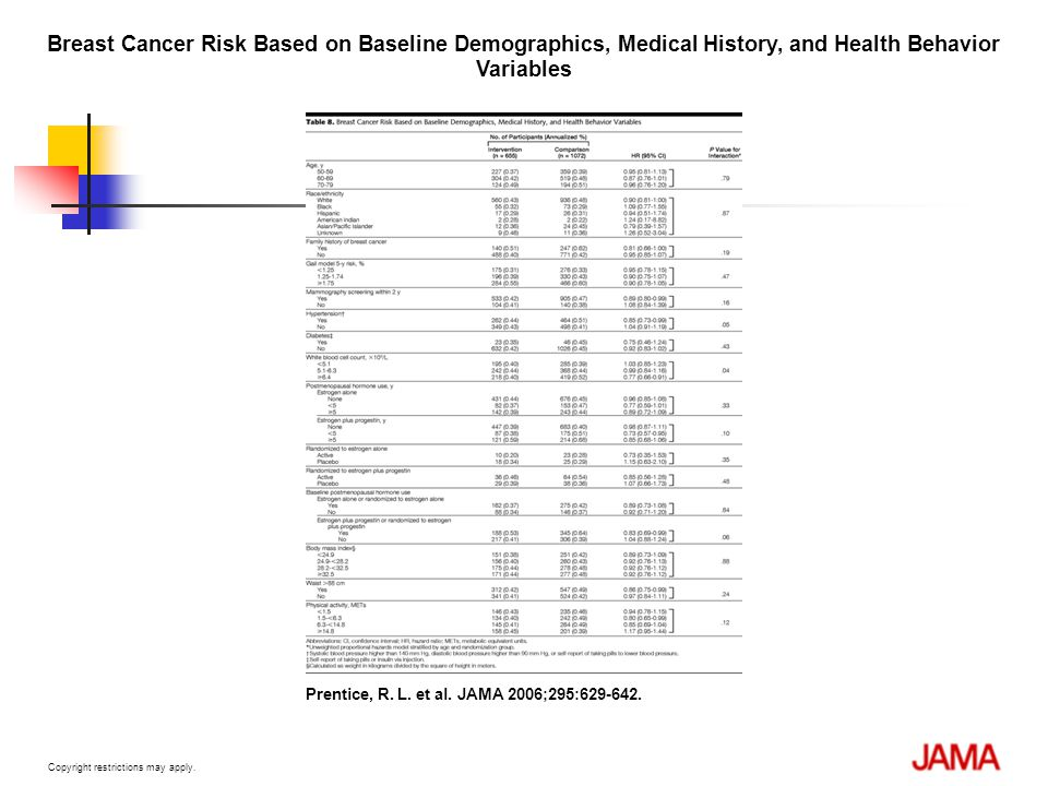 Breast Cancer Risk Based on Baseline Demographics, Medical History, and Health Behavior Variables