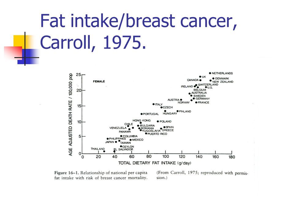 Fat intake/breast cancer, Carroll, 1975.