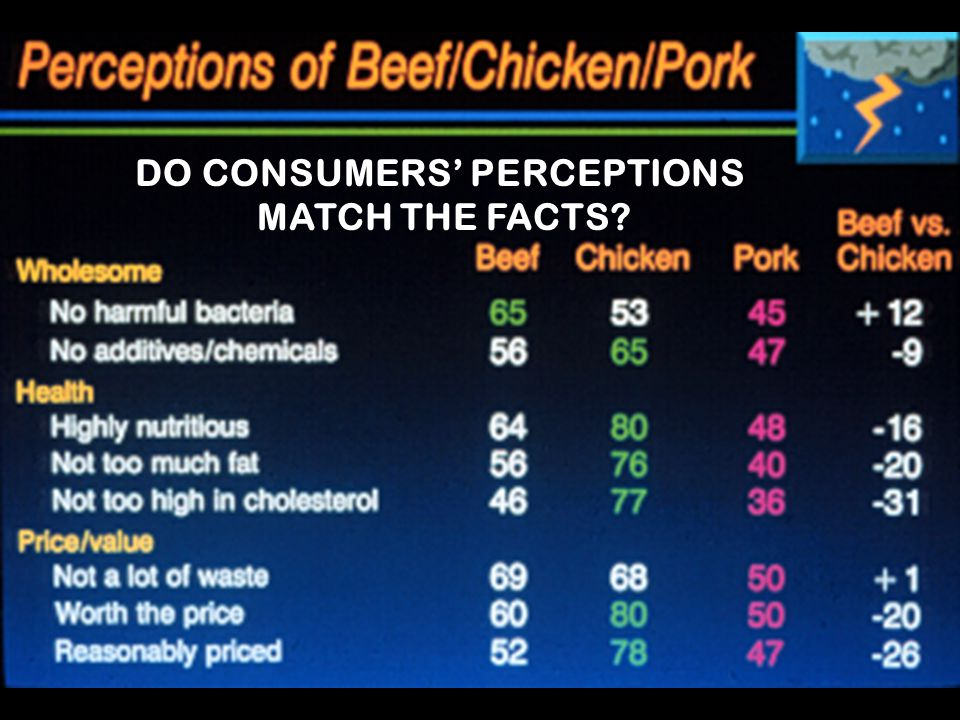 DO CONSUMERS' PERCEPTIONS MATCH THE FACTS