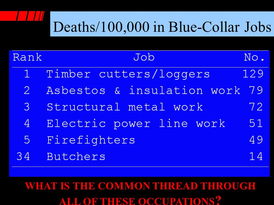 Deaths/100,000 in Blue-Collar Jobs