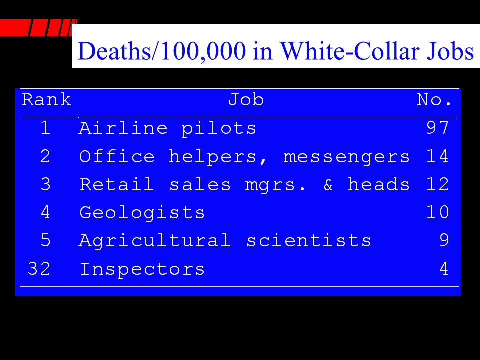 Deaths/100,000 in White-Collar Jobs