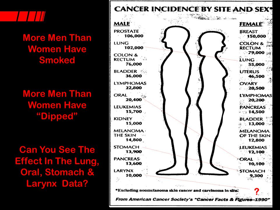 More Men Than Women Have Smoked