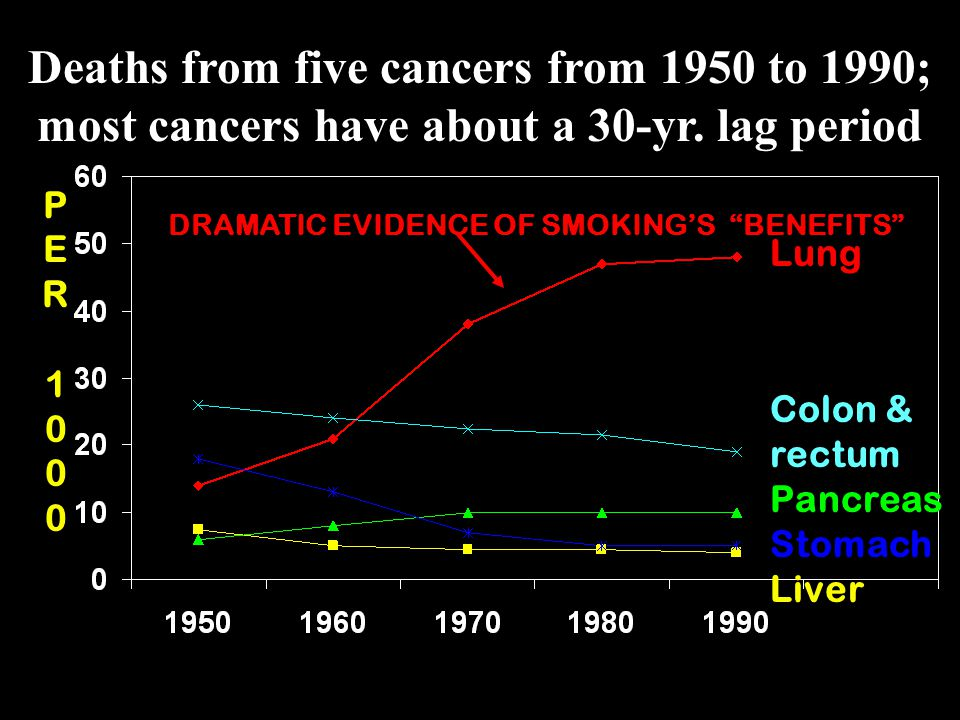 DRAMATIC EVIDENCE OF SMOKING'S BENEFITS