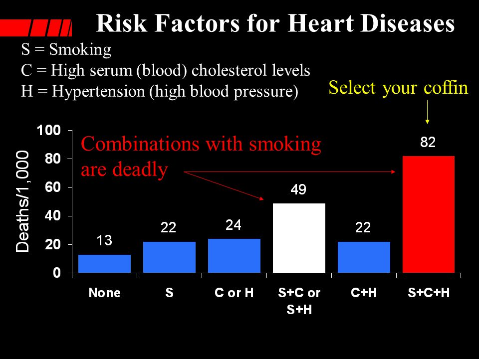 Risk Factors for Heart Diseases