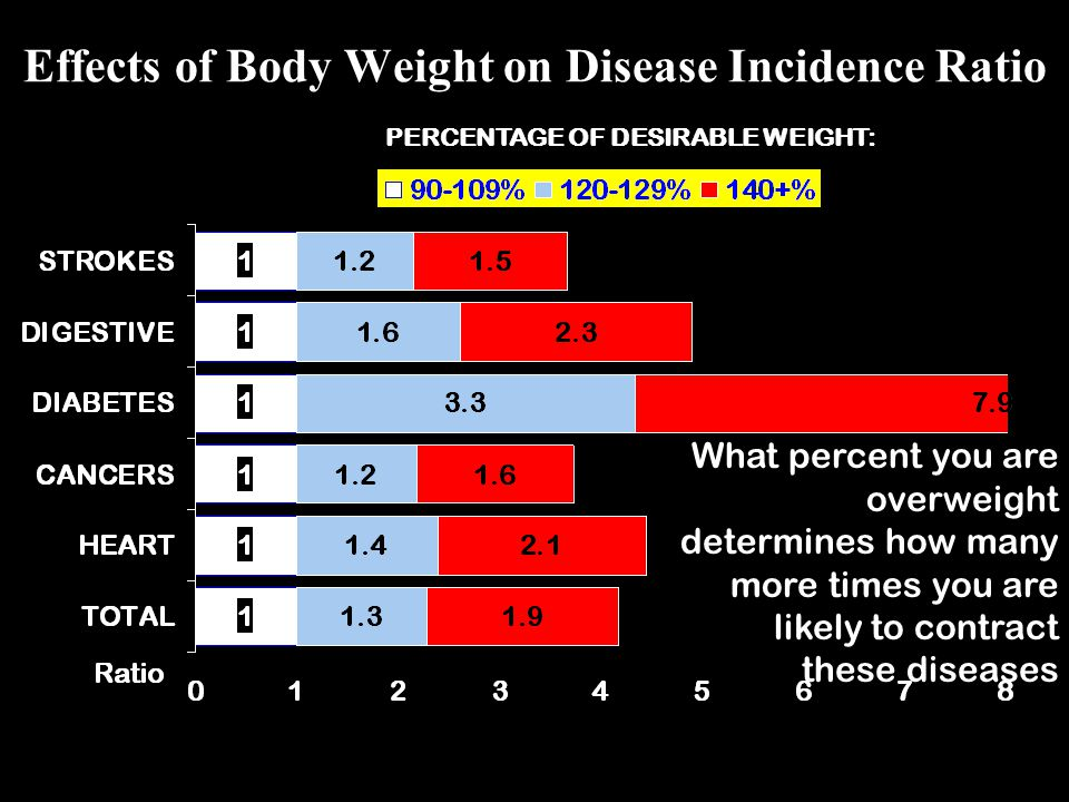 Effects of Body Weight on Disease Incidence Ratio