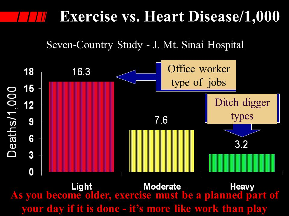 Exercise vs. Heart Disease/1,000