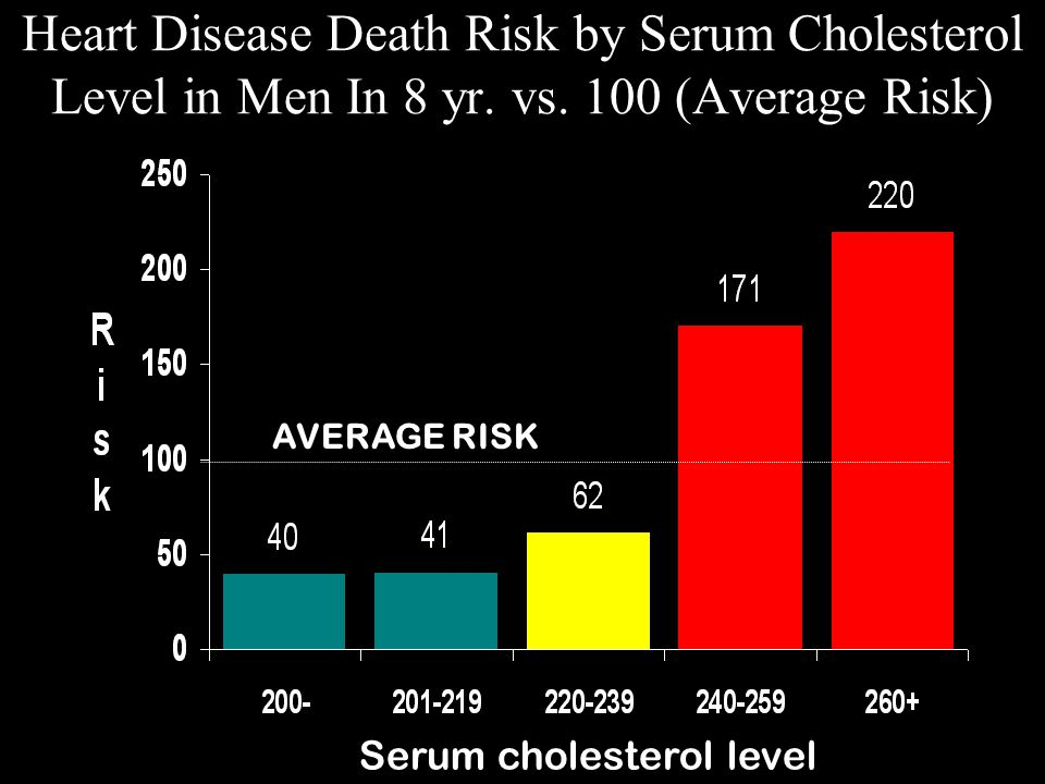 Heart Disease Death Risk by Serum Cholesterol Level in Men In 8 yr. vs