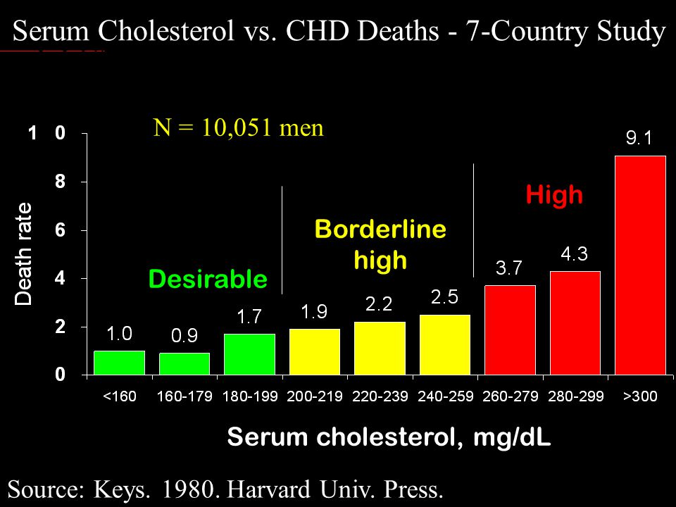 Serum Cholesterol vs. CHD Deaths - 7-Country Study