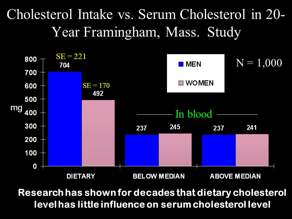 Cholesterol Intake vs. Serum Cholesterol in 20-Year Framingham, Mass
