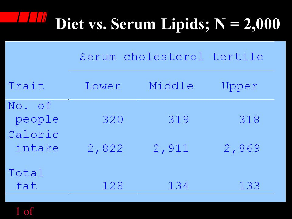 Diet vs. Serum Lipids; N = 2,000