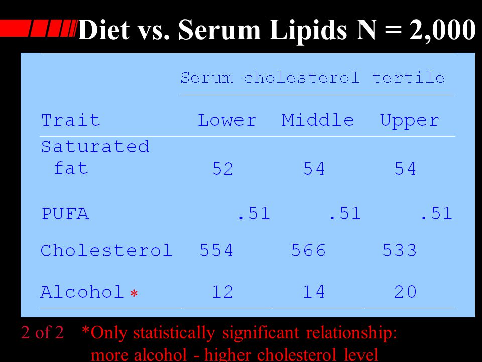 Diet vs. Serum Lipids N = 2,000 * 2 of 2