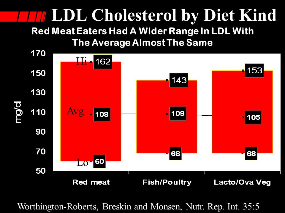 LDL Cholesterol by Diet Kind