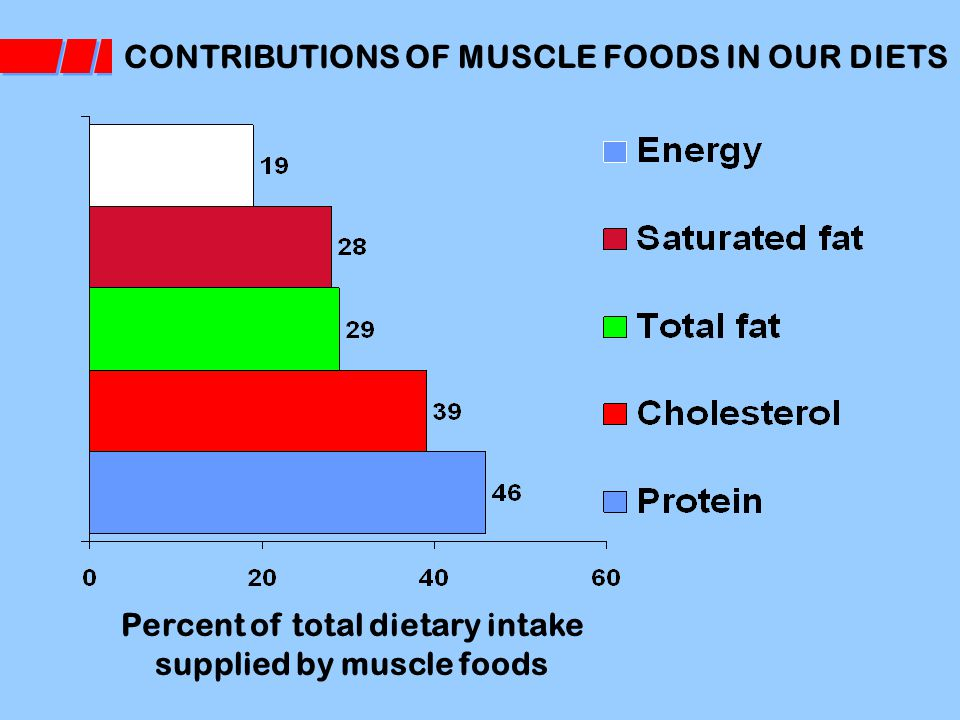 CONTRIBUTIONS OF MUSCLE FOODS IN OUR DIETS