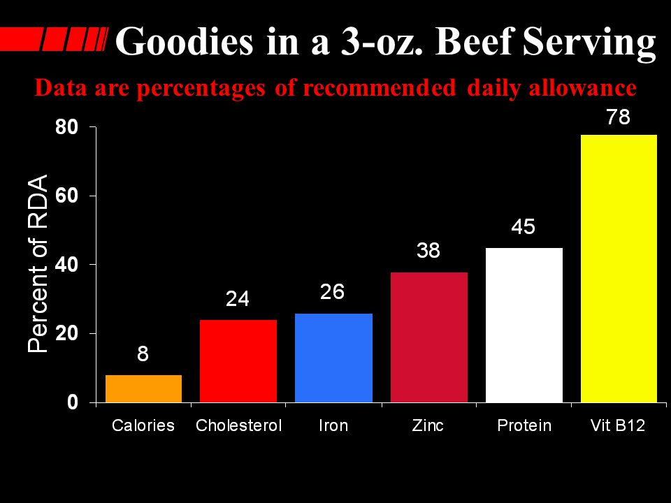 Goodies in a 3-oz. Beef Serving