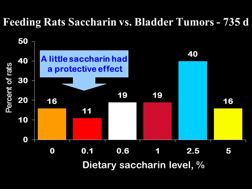 Feeding Rats Saccharin vs. Bladder Tumors - 735 d