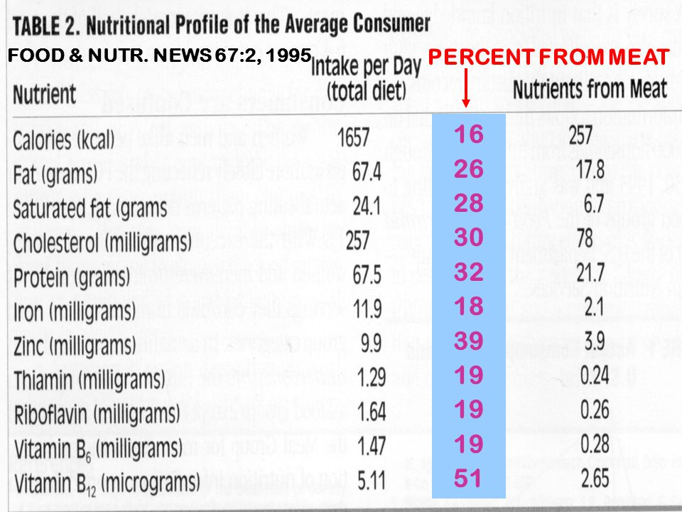 FOOD & NUTR. NEWS 67:2, 1995 PERCENT FROM MEAT 16 26 28 30 32 18 39 19 19 19 51