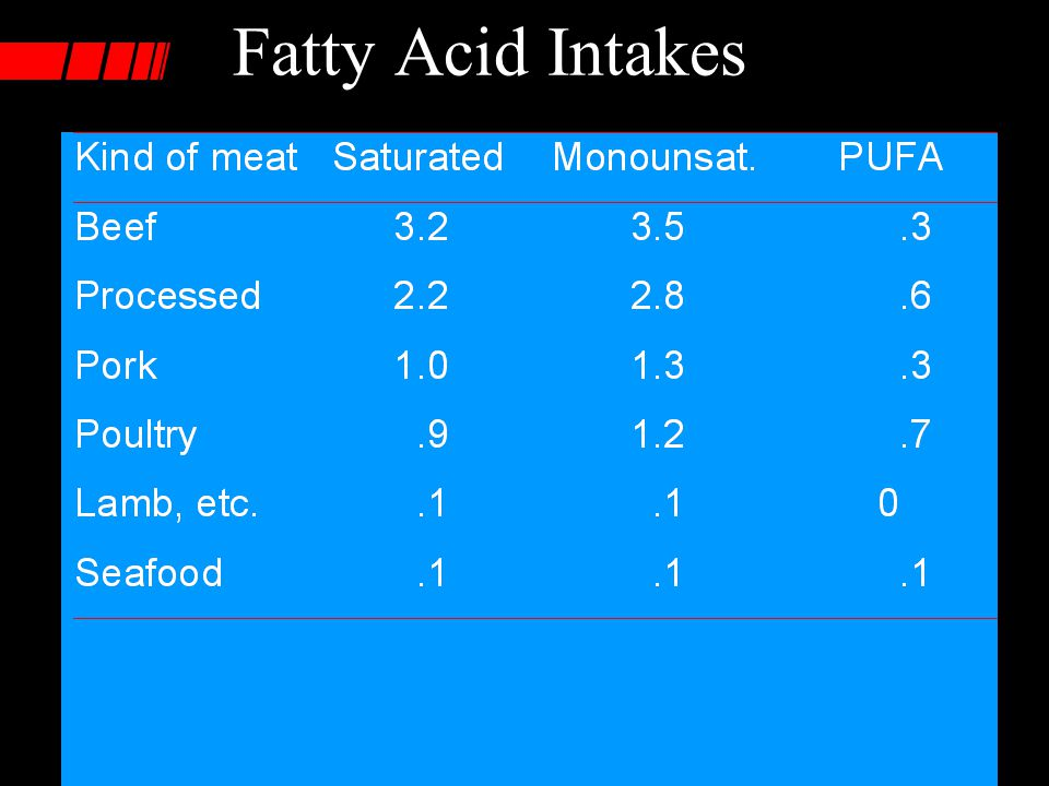Fatty Acid Intakes