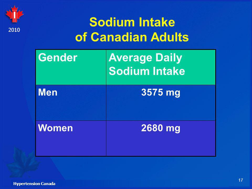 Sodium Intake of Canadian Adults