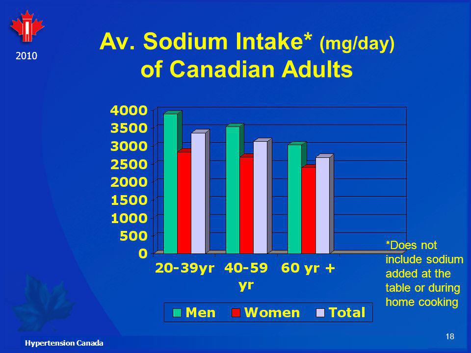 Av. Sodium Intake* (mg/day) of Canadian Adults