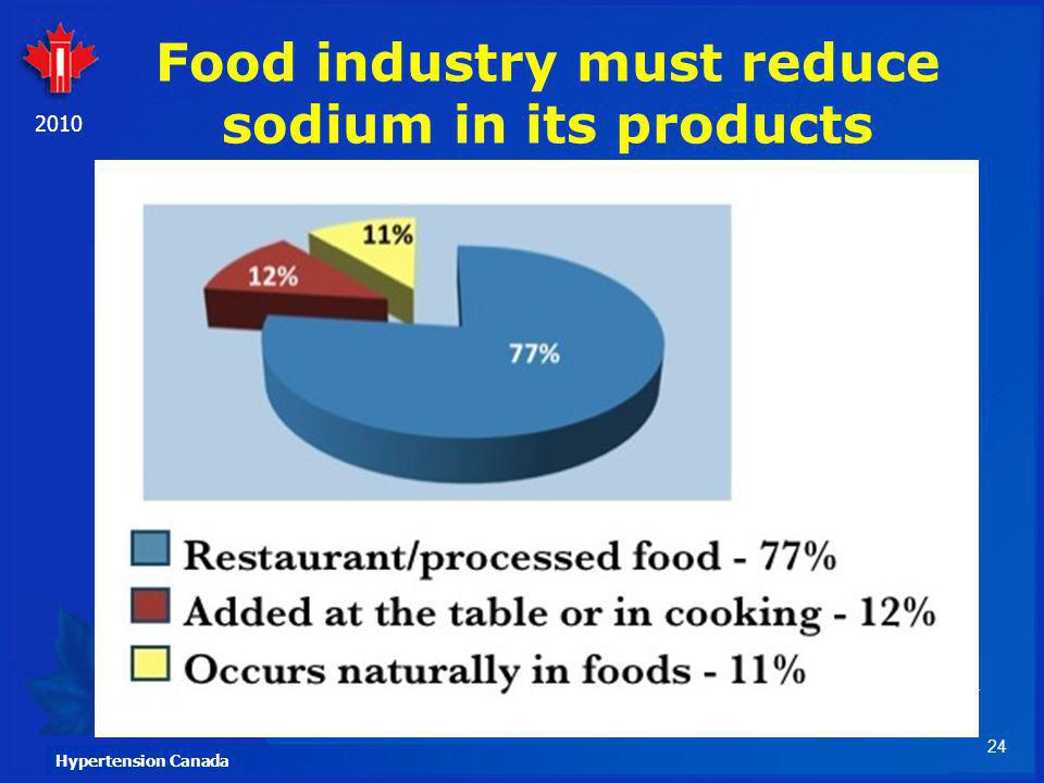 Food industry must reduce sodium in its products
