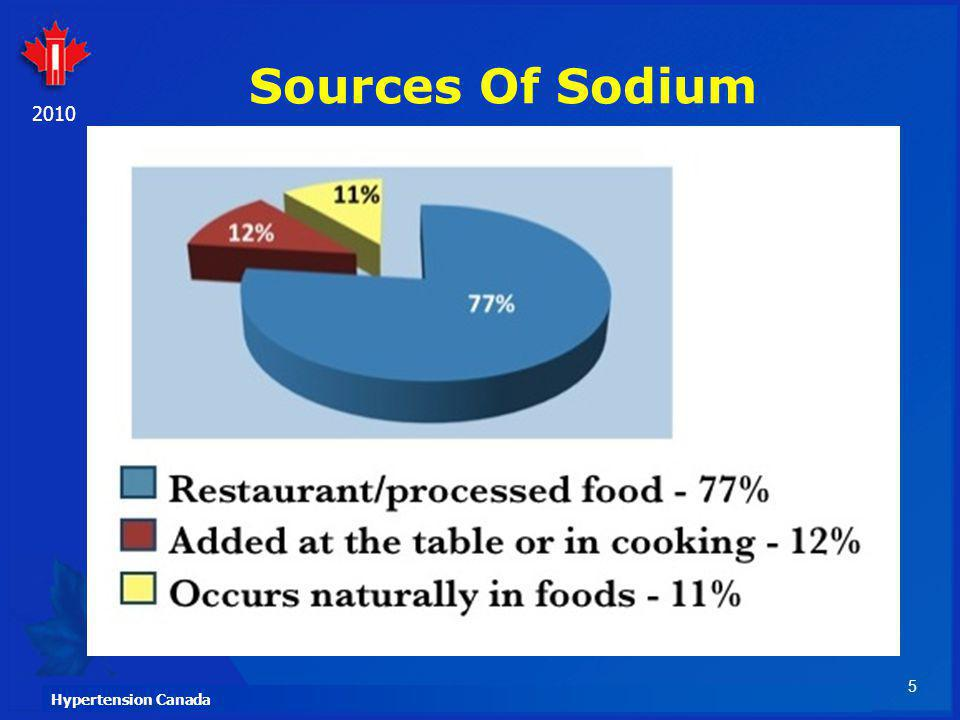 Sources Of Sodium When we look at this graph, it helps us understand where we need to focus our attention when we want to reduce our sodium intake.