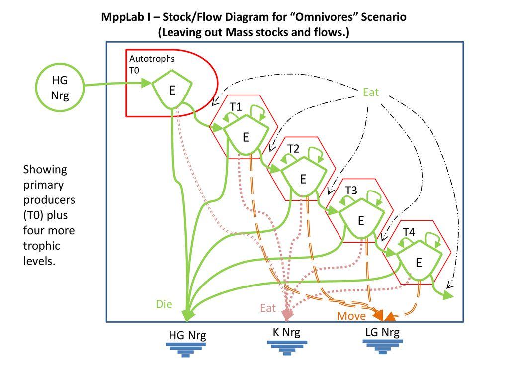 e e e e e mpplab i – stock/flow diagram for omnivores scenario
