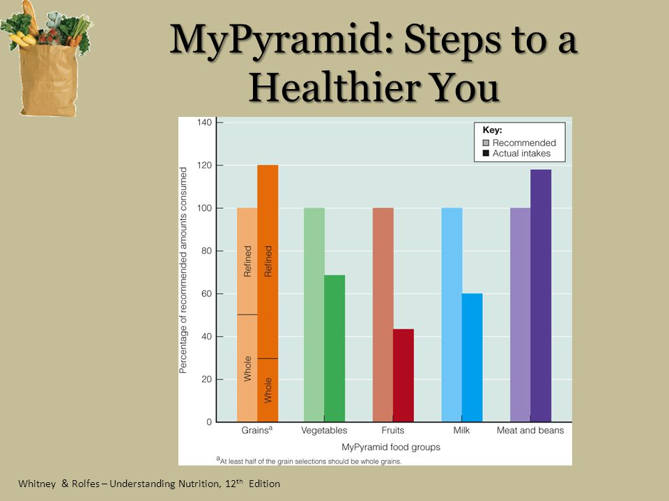 MyPyramid: Steps to a Healthier You