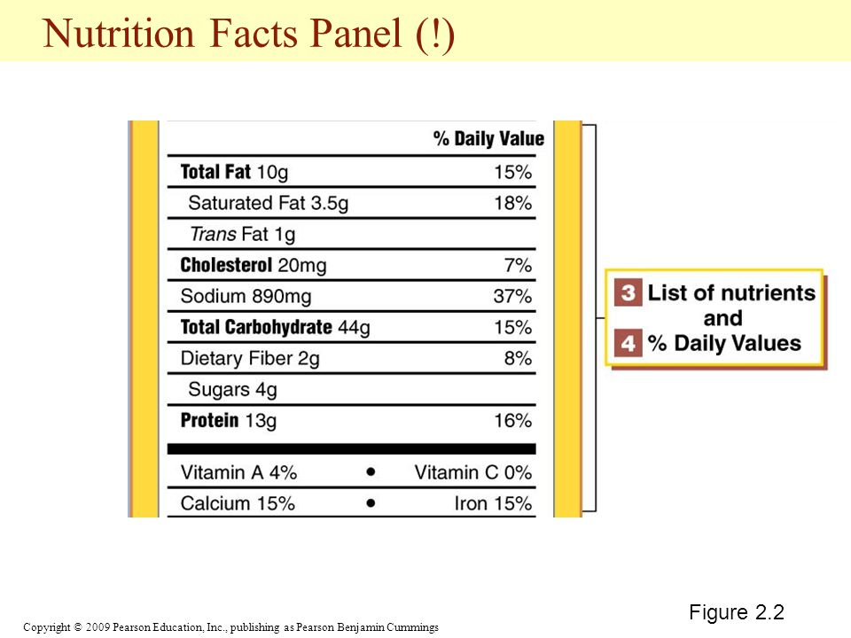 Nutrition Facts Panel (!)