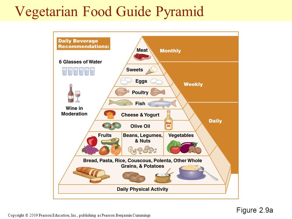 Vegetarian Food Guide Pyramid
