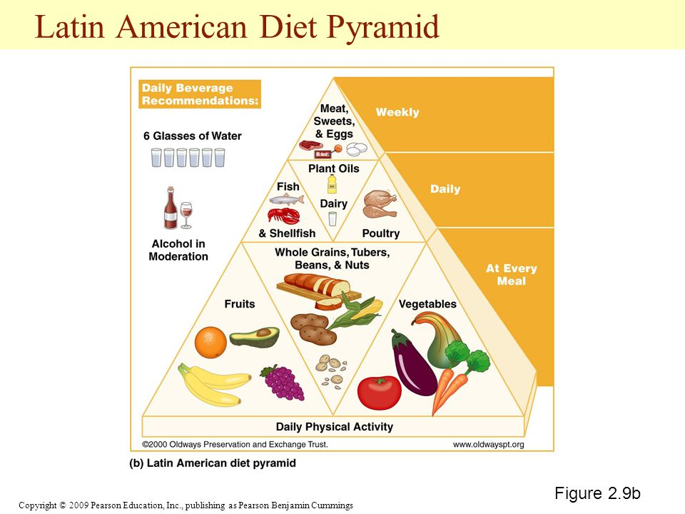 Latin American Diet Pyramid
