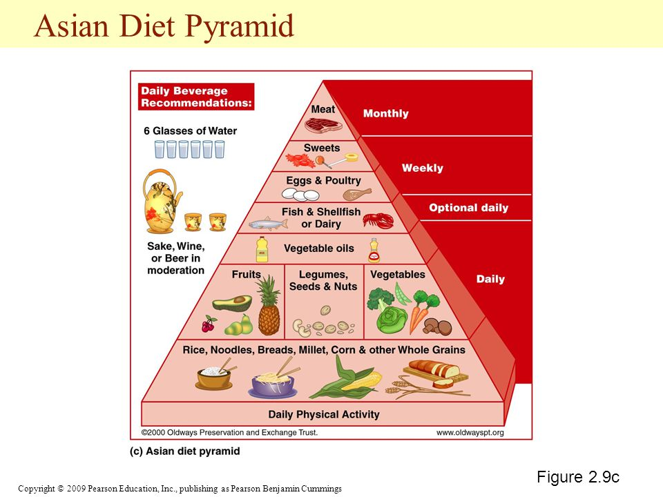 Asian Diet Pyramid Figure 2.9c